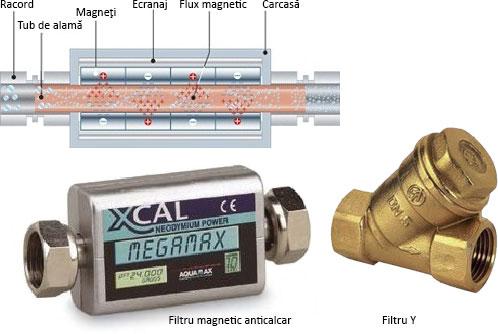 filtru magnetic anticalcar si filtru Y masini de spalat rufe