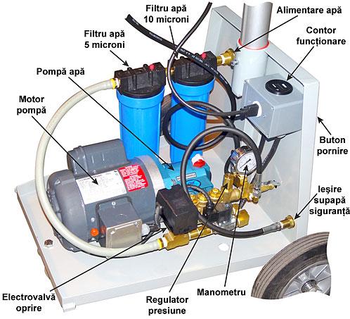 ventilator cu pulverizare apa de inalta presiune