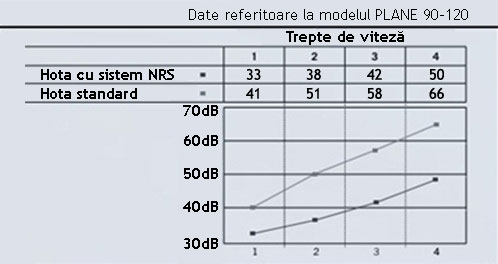 Hote de bucatarie silentioase cu tehnologie NRS tabel comparativ